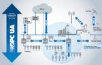 Bild 1. OPCUA als durchgängige   Kommunikationslösung bis in die Feldebene – und das sowohl für die Fertigungs- als auch die Prozesstechnik.