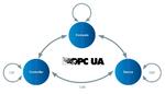Bild 2. Use Cases für OPC UA mit  den Erweiterungen für die Feldebene (Controller-to-Controller C2C, Controller-to-Device C2D und Device-to-Device D2D).