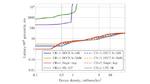 Vergleich DECT-2020 NR mit LTE-Cat NB1 und LTE-Cat M.