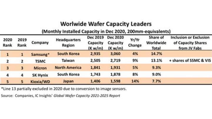 Diese fünf IC-Hersteller verfügen über die größten Verarbeitungskapazitäten für Wafer.   Samsung liegt mit 3,1 Mio. Wafern pro Monat auf Platz 1.