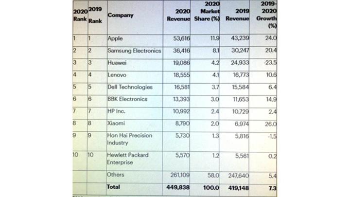 Die Rangfolge der größten Chipeinkäufer der Welt.