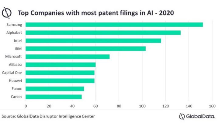 Die Liste der Firmen, die im letzten Jahr die meisten KI_Patente eingereicht haben.