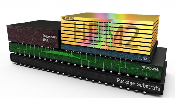 Samsung hat den HBM-PIM mit einer eigenen Recheneinheit ausgestattet, um den Datenverkehr zwischen Prozessor und Speicher drastisch zu reduzieren.