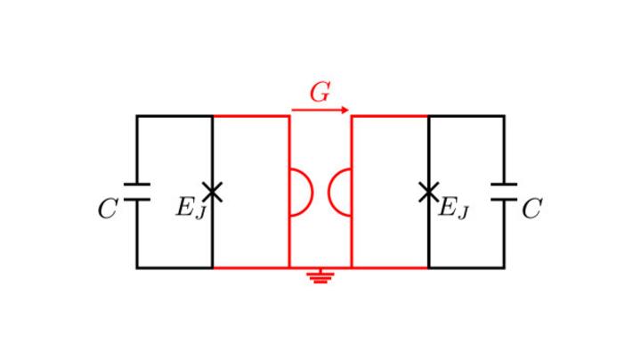 Implementierung des QEC-Codes. Der Schaltkreis besteht aus zwei Josephson-Kontakten, die durch einen Gyrator (in Rot hervorgehoben) gekoppelt sind.