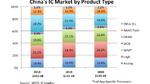 Umsatz mit Logik-ICs größtes Segment in China