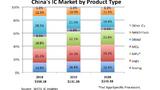 Chinas IC-Markt 2020