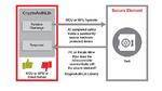 Das Sicherheitsmodul der Trust-Plattform von Microchip speichert sensible Daten wie Schlüssel und Zertifikate, ie während der Herstellung in den gesicherten Fertigungsstätten des Unternehmens generiert