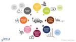 Yole Développement, Power Modules, Electromobility, Electric Vehicles