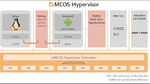 Neue Funktionen für den eMCOS Hypervisor