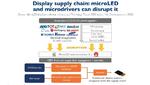 Szenario für Disruption der Wertschöpfungskette: Werden Mikro-LED-Displays über Treiber-ICs angesteuert, werden die TFT-Fabriken als Kernstück der Display-Herstellung überflüssig.