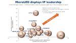 Zu den Technologieführern zählen Apple/Luxvue, BOE und LG. Auch Facebook verfügt über ein robustes Patentportfolio.