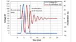 Beschleunigungsverhalten des Piezo-Aktuators 6005H090V120 bei 200 Hz Wechselspannung und 100 g Masse.