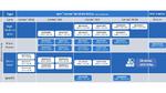 Mikrocontrollerfamilie GD32 von GigaDevice