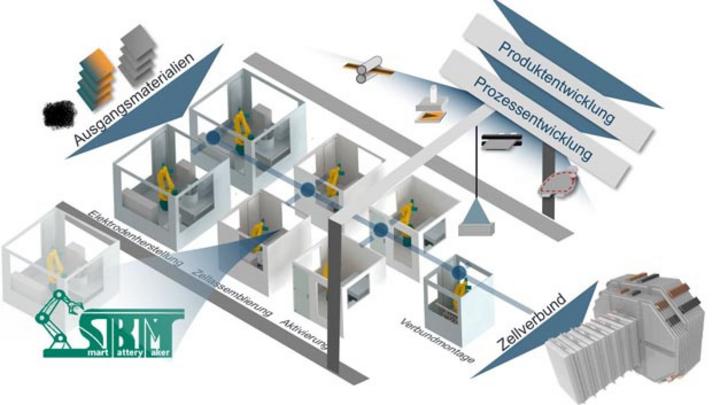 Der SmartBatteryMaker ist als Roboterzelle zur Zellassemblierung ein Prototyp für eine Produktionszelle im Gesamtproduktionssystem AgiloBat.