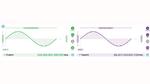 Einstellungen der Ausgangssignale des Moku:Lab als Funktionsgenerator mit grafischer Signaldarstellung (HF-Signal grün & LO-Signal violett)