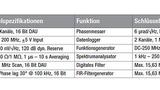 Funktionsumfang des Moku:Lab mit den relevantesten technischen Spezifikationen und Sekundärfunktionen