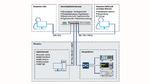 Aufbau eines Messtechniknetzes mit getrennten Teilnetzen für Geräte und Applikationsrechner