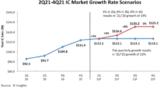 IC Insights prognostiziert dem weltweiten Halbleitermarkt in diesem Jahr ein Wachstum von 19 Prozent.