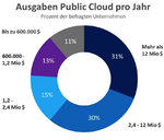 State of the Cloud Report 2021