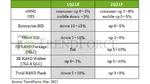 NAND-IC-Preise steigen um 3 bis 8 %