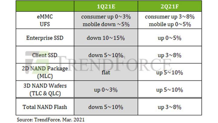 Die Preisentwicklung in verschiedenen NAND-Flash-IC-Sektoren im ersten und zweiten Quartal 2021.