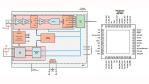Der AFE4490 von Texas Instruments ist gewissermaßen der Urvater der integrierten Schaltungen für den Aufbau von Geräten für die Pulsoximetrie