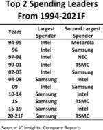 Die jeweils größten und zweitgrößten Investoren unter den IC-Herstellern von 1994 bis 2021.