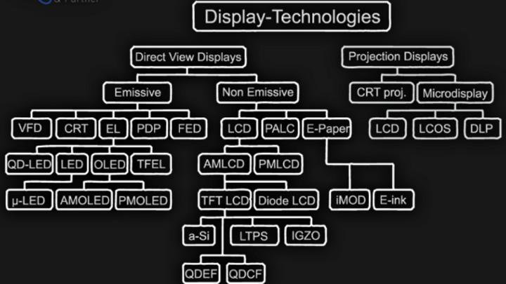 Historisch: Ausschnitte aus dem Stammbaum der elektronischen Flachdisplay-Technologien von Wammes & Partner