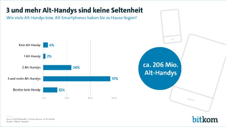 57 % der Verbraucher bewahren mehr als drei ausrangierte Smartphones oder Handys zu Hause auf