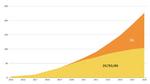 Prognose zur Zunahme des Datenverkehrs durch 5G.