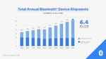Total Annual Bluetooth Device Shipments 2016 to 2025.