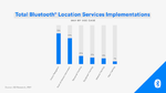 Total Bluetooth Location Services Implementations 2021.