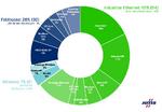 Marktanteile industrieller Netzwerke 2021