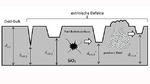 Darstellung verschiedener Arten extrinsischer Defekte im Gate-Oxid