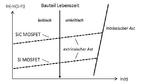 SiC-Bauelemente weisen deutlich mehr extrinsische Defekte im Gate-Oxid auf