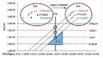 Weibull-Verteilung der Ausfallwahrscheinlichkeiten im Marathon-Test für die drei verschiedenen SiC-Trench-MOSFET-Probengruppen mit unterschiedlichen extrinsischen Defektdichten