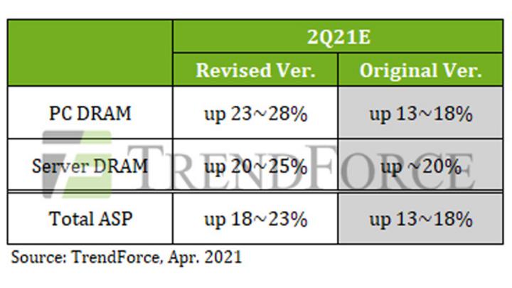 Der prognostizierte Anstieg der DRAM-Preise im zweiten Quartal 2021 gegenüber dem ersten Quartal.