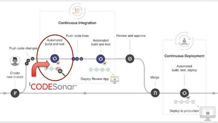 Die neuen Funktionen in CodeSonar 6.0 erleichtern es Entwicklern, Sicherheitsmängel zu vermeiden.