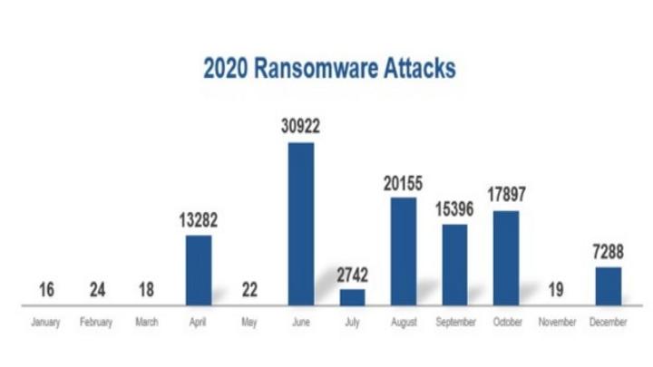 Ransomware-Angriffe im Jahr 2020
