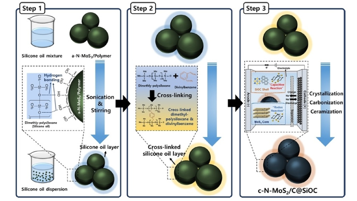 ACS Nano, KIST, Sodium-Ion Battery Anode