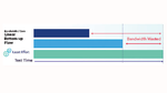 In einem hierarchischen DFT-Ansatz kann ein nicht-optimiertes Multiplexer-Netzwerk die maximal mögliche Datenübertragungsrate nicht ausschöpfen