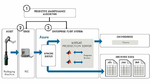 Bild 2. Das System zur vorausschauenden Wartung einer Verpackungsmaschine