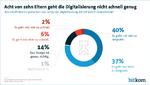 Eltern geben Digitalisierung an Schulen Note