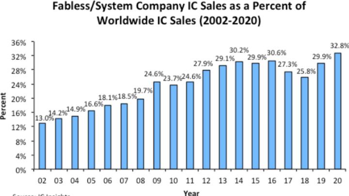 Das Wachstum der fabless IC-Hersteller zwischen 2002 und 2020.