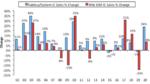 Das jährliche Umsatzwachstum der fabless Hersteller (blau) gegenüber dem der IDMs (rot).