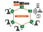 Systemkonsolidierung auf Multi-Core-Modulen