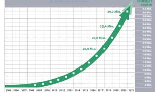 Auch im Corona-Jahr 2020 konnte Profinet ein gutes Wachstum erzielen.