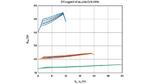 Einfluss der Variation von Gamma auf die Simulation der Schaltung aus Bild 2.