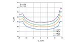 Datenblatt-Diagramm der Temperaturabhängigkeit des Ein-Widerstandes.