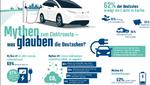 Mythen zu Elektroautos - was glauben die Deutschen?